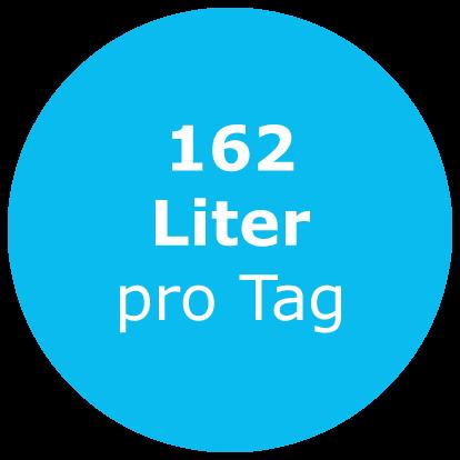 162 Liter Wasser pro Tag Haushalt